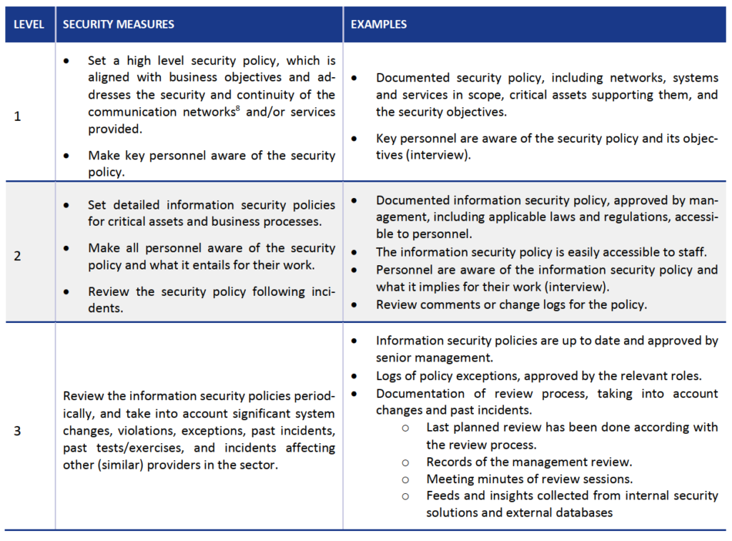 enisa security measures according to sophistication levels