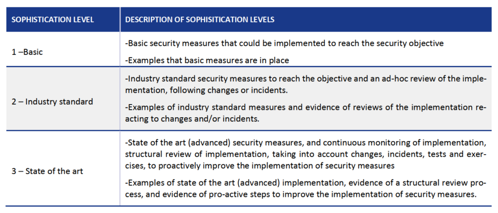 enisa security sophistication level