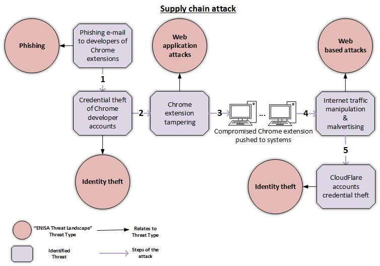 supply chain attack example